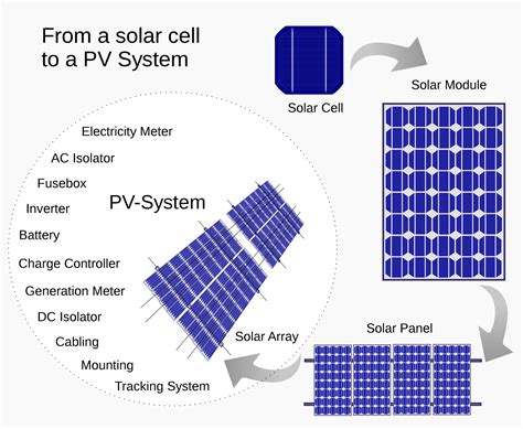 solar cell wikipedia the free encyclopedia file from a solar cell to a pv system svg wikipedia