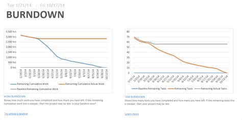 creating burndown charts for project using power pivot and