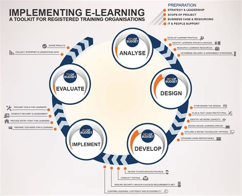 instructional design certificate vancouver an addie infographic for online training tony bates