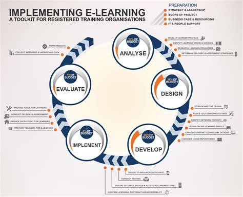 design online learning addie tony bates