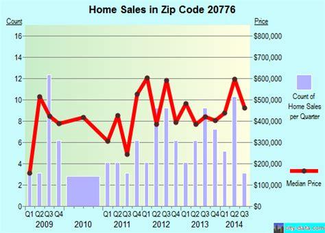 harwood md zip code 20776 real estate home value