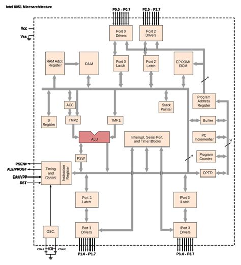 block diagram of 8051 microcontroller architecture block diagram and components of 8051