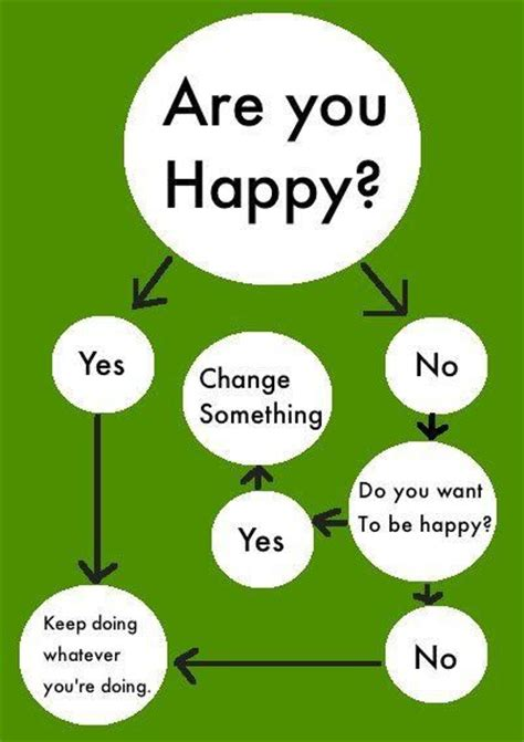 What Happy by Yoddler Are You Happy Change Happiness Quote