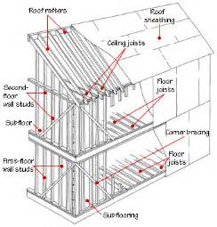 house structure parts names house framing diagrams methods