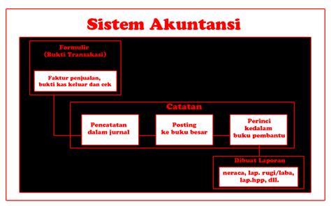 Sistim Akuntansi Ed 4 Mulyadi 1 Autosmart Sistem Akuntansi