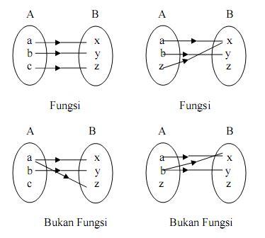 koeshartati saptorini mari belajar relasi  fungsi