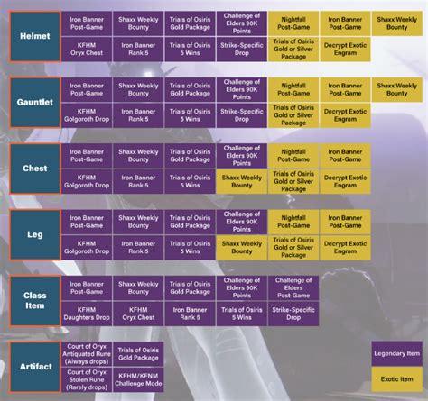 destiny 2 light level guide where to obtain specific light level 335 items in destiny
