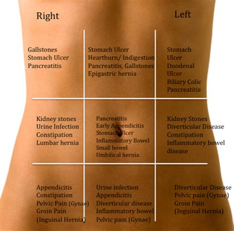 lower right side abdominal pain after c section different types of pain in left side causes and treatment