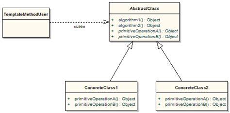 pattern language template the apache groovy programming language design patterns