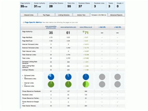 Competitive Benchmarking Report Template Competitor Analysis For Seo Smart Insights