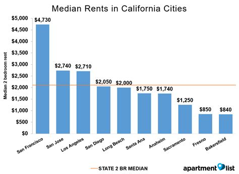 average cost of a 1 bedroom apartment june 2016 california rent report apartment list