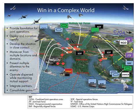 win in a complex world but how usaasc