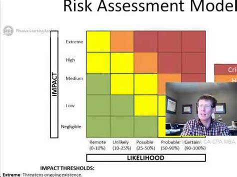 5 Risk Assessment Coso Erm Framework Youtube Risk Assessment Framework Template