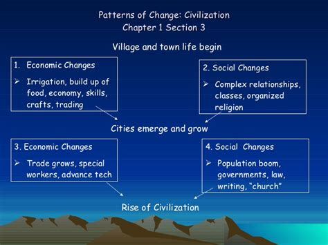Economics Chapter 1 Section 3 by Patterns Of Change Ch 1 Sect 3 Gr