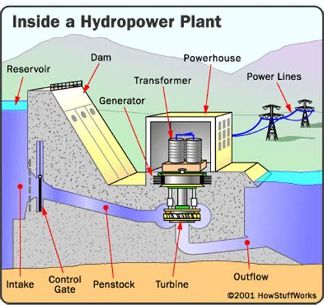 noneed hydro power plant diagrams
