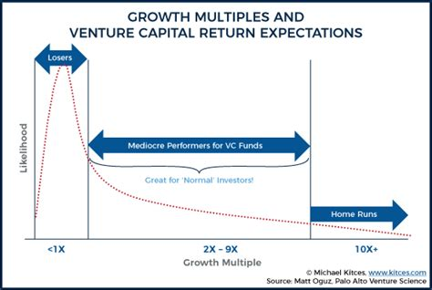 Mba Venture Capital Salary by How Misaligned Vc Incentives Strangle Advisor Fintech