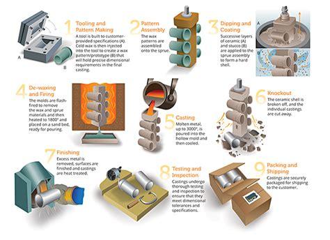 pattern making in casting pdf investment castings lebanon pa pennsylvania precision
