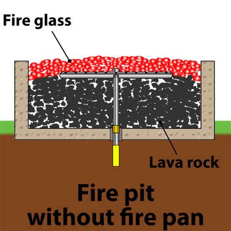 how much glass for pit gas burning pits faq