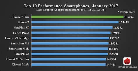 benchmark mobile phone top 10 best performance smartphones january 2017