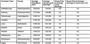 property prices fall    hours commute