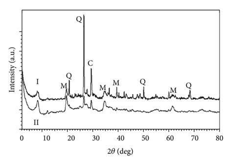 xrd pattern montmorillonite sorption of uranium vi and thorium iv by jordanian