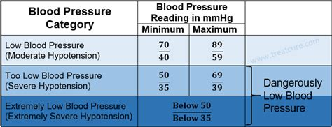 Blood Considers Adoption 2 by A Low Blood Pressure Chart Blood Pressure