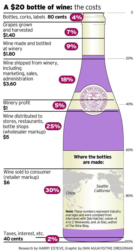 why does my whine 2846 best images about wine education on wine labels wine and