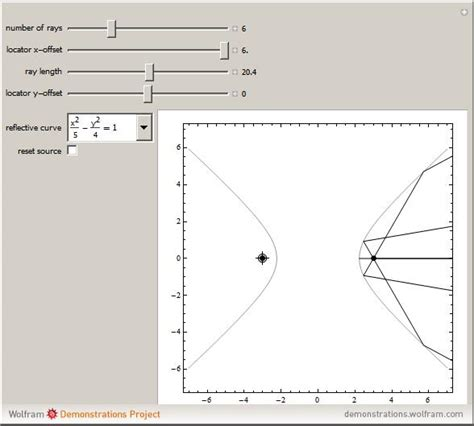 properties of conic sections wolfram demonstrations project