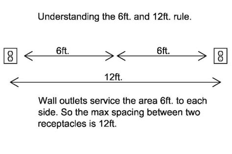 electrical codes icreatables