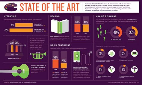 Infographic Art | sedona eye 187 infographic state of the arts in america
