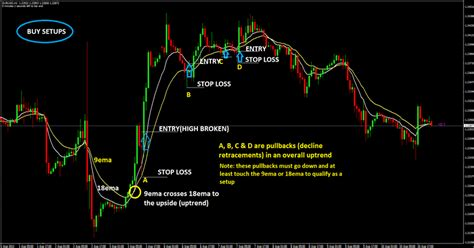 swing forex strategy swing trading forex strategies