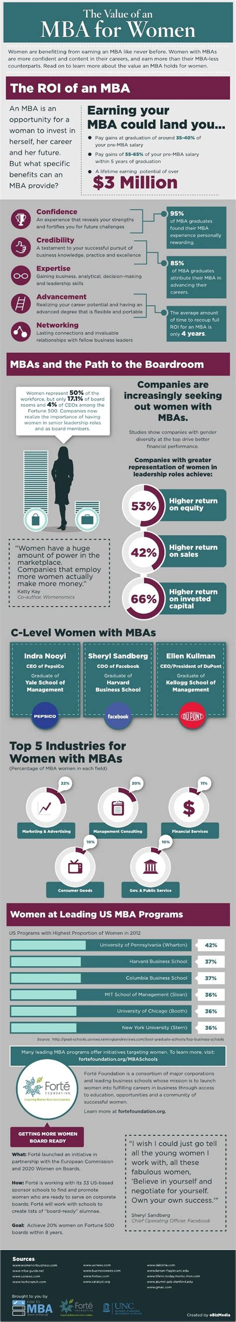 Mba Spine by Value Of An Mba For The Road To Graduate Business