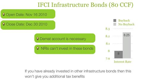 section 80ccf ifci infrastructure bonds tax saving bonds under section