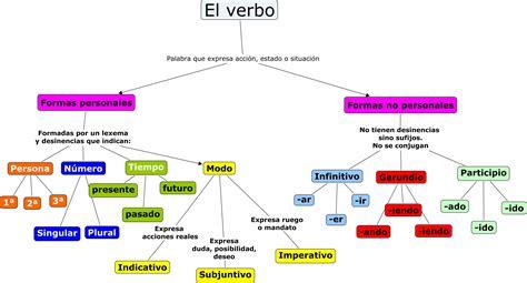 libro las personas del verbo el blog de nuestra clase verbo persona n 250 mero tiempo y modo
