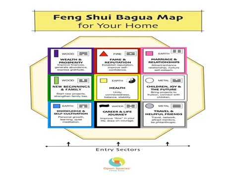 small master bedroom layout feng shui bagua map printable