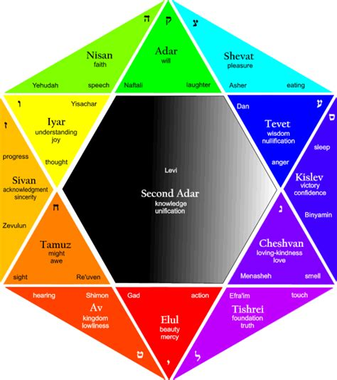 hebrew colors 12 tribes of israel colors the hebrew calendar contains