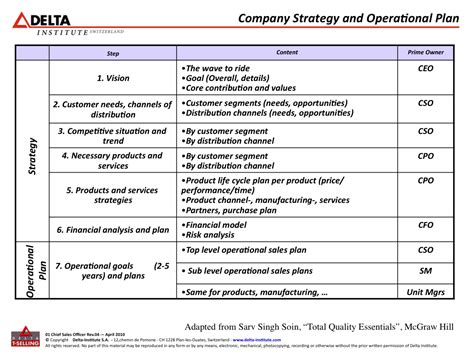 business operational plan template best photos of business operations plan template