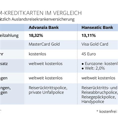 hanseatic bank kreditkarten test visa world card gold abn amro welt