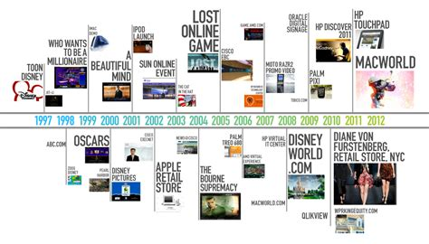youtube layout timeline product timeline industrial design history interesting way