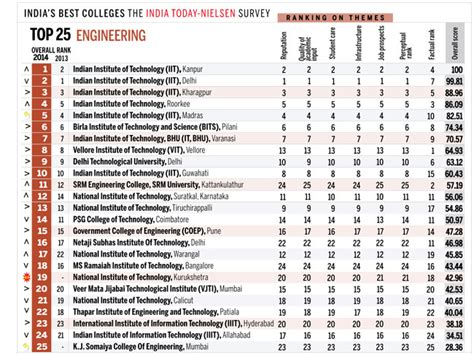 Iit Stuart Mba Ranking by Engineering Colleges Womare Care