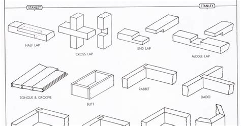 list of woodwork joints the valley woodworker exploring my minimalist list part