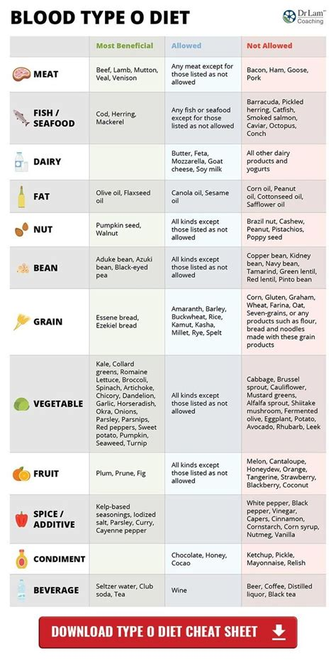 Detox For Your Blood Type by The Blood Type Diet Chart That Has Everything You Need To