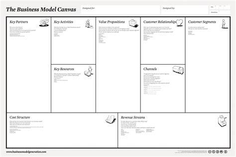 Gesch 228 Ftsmodelle Entwickeln Mit Dem Business Model Canvas Fachblog F 252 R Die Assekuranz Coworking Space Business Model Template