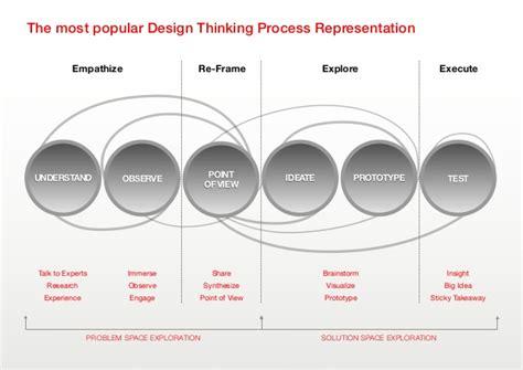 design thinking process and methods manual pdf design thinking bootc