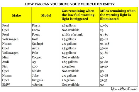 how many after gas light comes on how far can you drive on empty in the uk yourmechanic