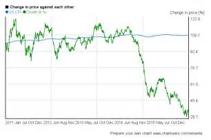 Crude oil future value compared to us cpi index in a 5 years chart