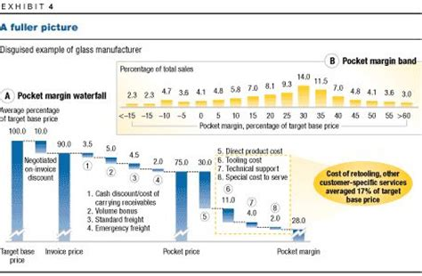 mckinsey consulting report template the power of pricing mckinsey company