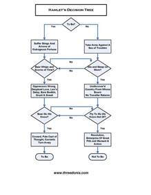 Decision Tree Template Visio by Decision Tree Cake Ideas And Designs