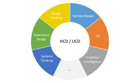design thinking vs ux methodology where does design thinking sit within ux