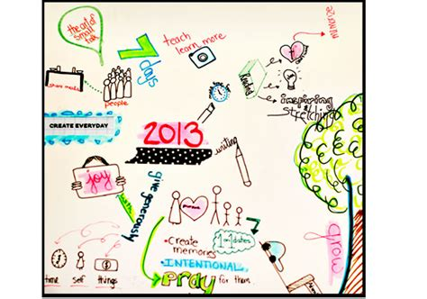Mind Mapping 2013 Goals Jessicalynette Com Goals Mind Map Template